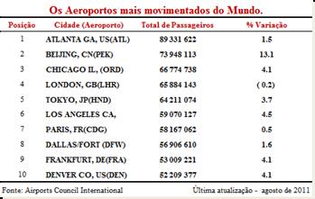 Top Aeroportos