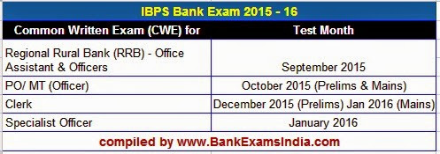 IBPS-Exam-Calendar-2015-16,ibps upcoming bank exams 2014 2015,next po exam in 2014,next clerk exam in 2014,upcoming bank exams in 2015-16,ibps changes bank exam pattern,when to apply for IBPS bank exams 2015