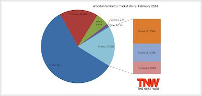 Firefox Market Share gennaio 2014