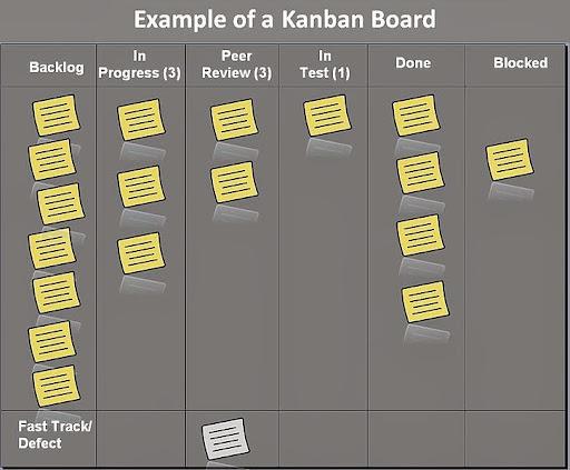 http://commons.wikimedia.org/wiki/File:Kanban_board_example.jpg