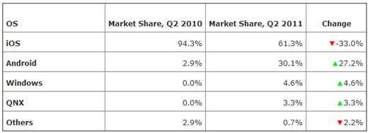Tablets market July 2011