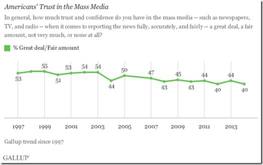Medios de comunicación en Estados Unidos