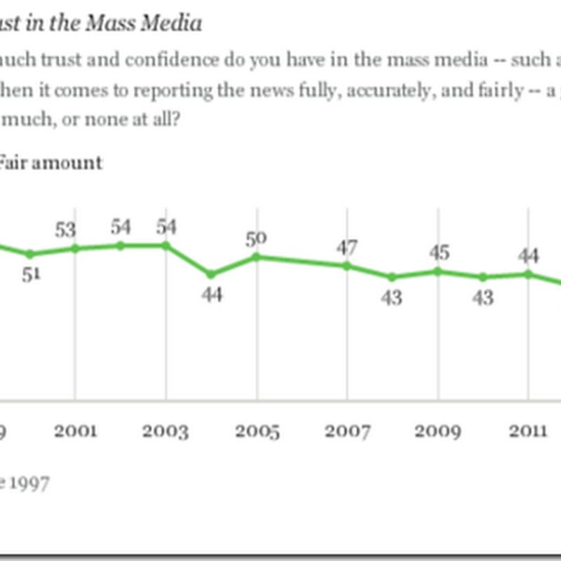 EEUU confía menos que nunca en sus medios de comunicación (Encuesta)