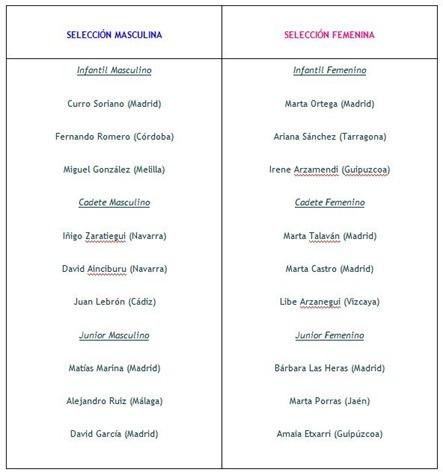 Jugadores que representarán a España en el Mundial de Menores de Melilla 2011.