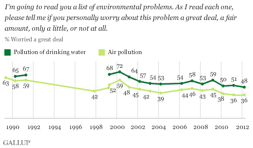 U.S. concern about air and water pollution, 1989-2012. Americans currently express record-low concern about both air pollution and pollution of drinking water. Thirty-six percent say they worry a great deal about air pollution and 48% about pollution of drinking water. Both figures are down more than 20 percentage points from the year 2000. Gallup