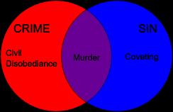 Venn diagram of crime vs sin