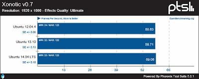 Ubuntu 12.04.4 vs 13.10 vs 14.04 LTS - open AMD - Xonotic