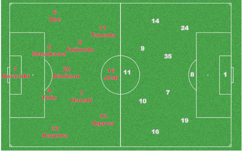 Grampus vs Sanfrecce Lineup
