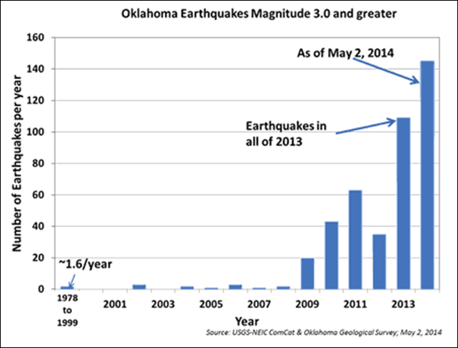 Oklahoma earthquakes of magnitude 3 or greater, 1978-2014. Graphic: USGS