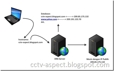 resolving address DNS