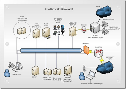 Lync Server 2010