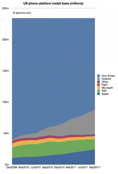 the one chart you need to understand smartphones and mobility