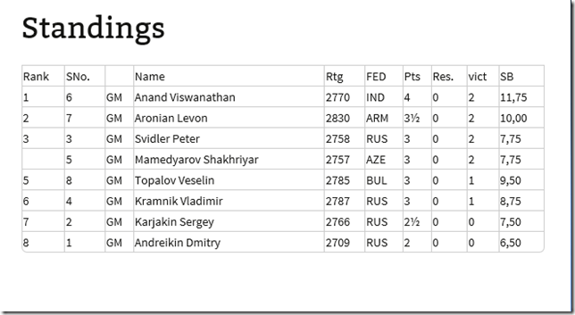 Standings after round 6, FIDE Candidates 2014 Russia