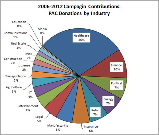 2006-2012 Campagin Contributions for Senator Hatch: PAC Donations by Industry