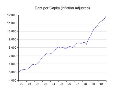 05_debt-capita-inf