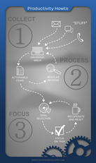 Productivity How-To: Collect, Process, Focus