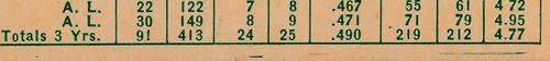 1959 Topps 384 Dave Sisler variation