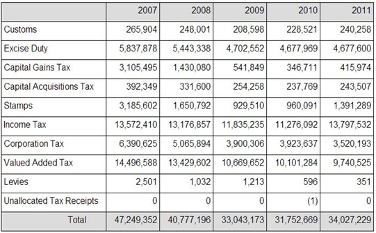 Annual Tax Revenues
