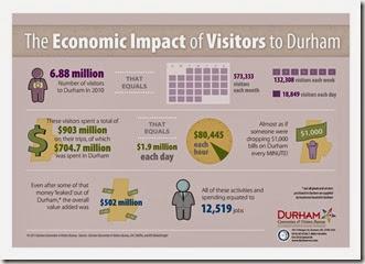 2010 Durham Visitor Economy