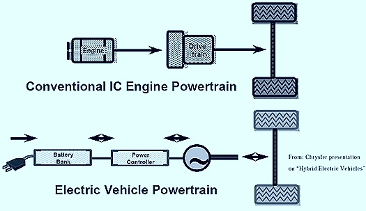 Conventional vs Electric Vehicle (EV)