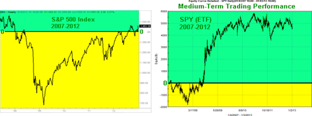 SPX-Mid-Term-Graphs_thumb2