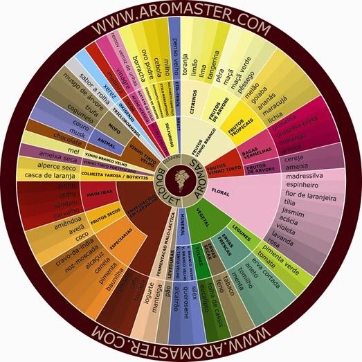 aromas-do-vinho-português
