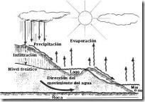ciclo-del-agua-en-la-naturaleza