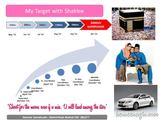 target shaklee