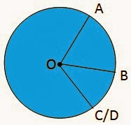 Hubungan Sudut Pusat, Panjang Busur dan Luas Juring2