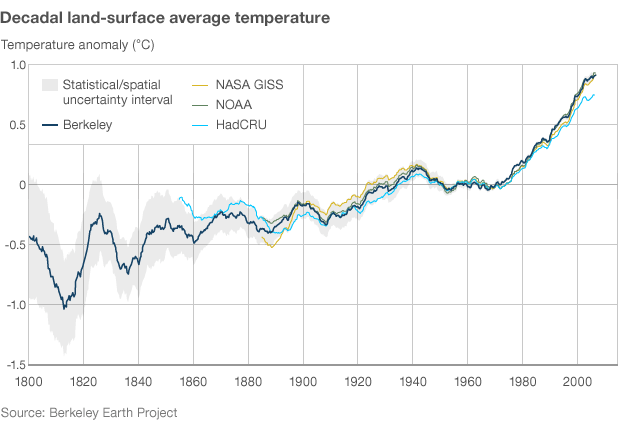 Decadal land-surface average temperature reconstruction, 1800-2010. The Berkeley group's record of global land temperature mirrors existing ones closely. Berkeley Earth Surface Temperature via BBC