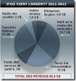 Impôts Québec