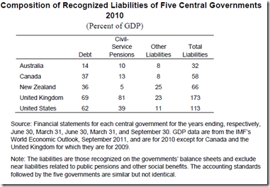 Composition of Recognized Liabilities of Five Central Governments