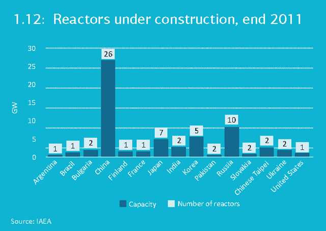 Nuclear reactors under construction, end of 2011. China is currently building the most reactors globally; their reactor construction times have decreased impressively, and are likely to become the fastest in the world. IAEA / IEA