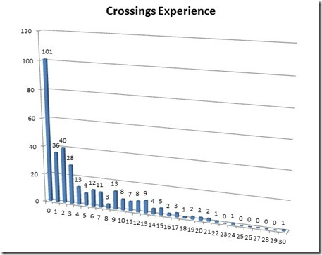 TGOC Crossings Experience