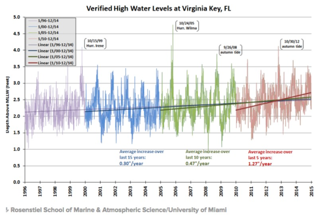 Verified high water levels at Virginia Key, Florida, 1996-2014. Broken down into five year pieces, the highest tidal point in Virginia Key is rising at a sharply accelerating rate. Graphic: Brian McNoldy