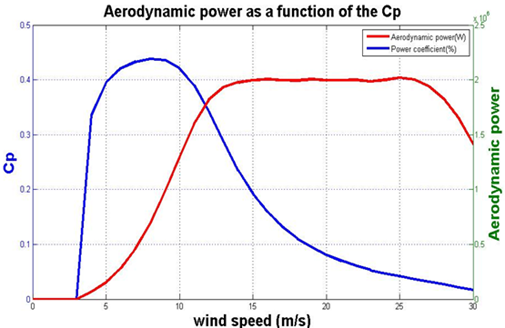 Aerodynamic power variation as a function of (Cp) for V80 model