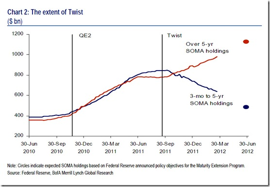 Chart 2- The extent of Twist