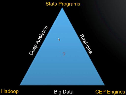 Triangle of Big Data Tools