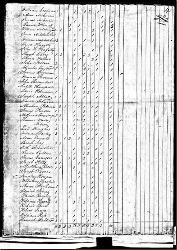William Harper 1820 US Census Sycamore Twp,HamiltonCo,OH
