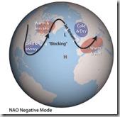 NAO-Neg