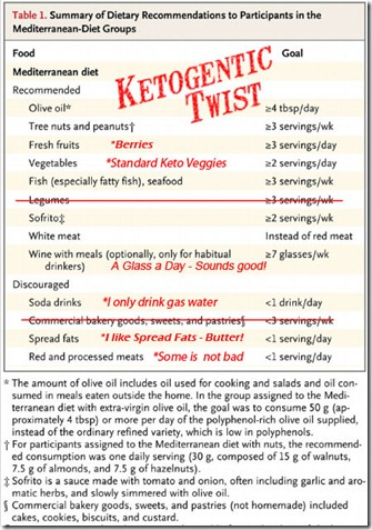 Ketogenic_Mediterranian_Diet
