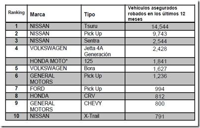 autos mas robados en mexico