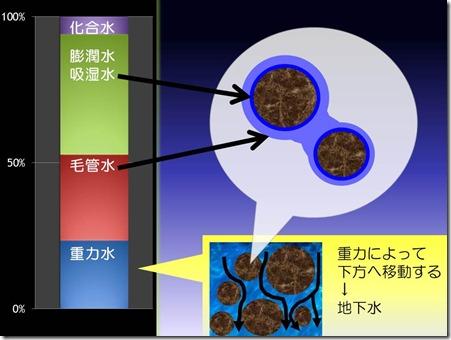 2012_09_09講義_自動潅水装置と土壌水