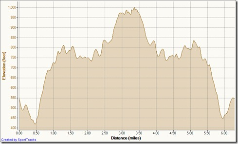 My Activities To Top of the World 3-5-2012, Elevation - Distance copy