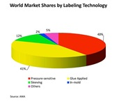 World Market Shares by Labeling Technology (3)