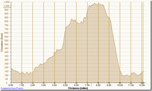 Running Big Loop counter clockwise 3-10-2014, Elevation