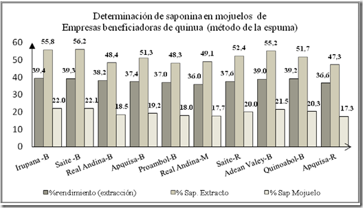 Figura 2. Evaluación de % Extractivos, % de saponina en el extracto y % de saponina en el mojuelo por el método de espuma