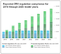 The California Air Resources Board last week finalized the state's Advanced Clean Car rules, and said that more than 15% of new cars sold in the state – more than 250,000 – will be zero-emission vehicles in 2025, as compared with just 4% ZEVs in 2025 under the current regulatory scheme.