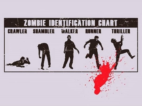 funny-zombie-identification-chart
