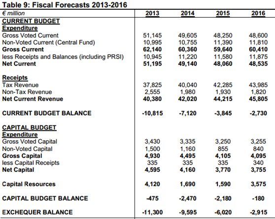 Fiscal Forecasts to 2016